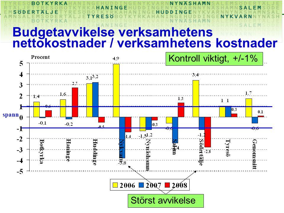 Budgetavvikelse verksamhetens nettokostnader / verksamhetens kostnader Procent Kontroll viktigt, +/-1% spann Störst avvikelse