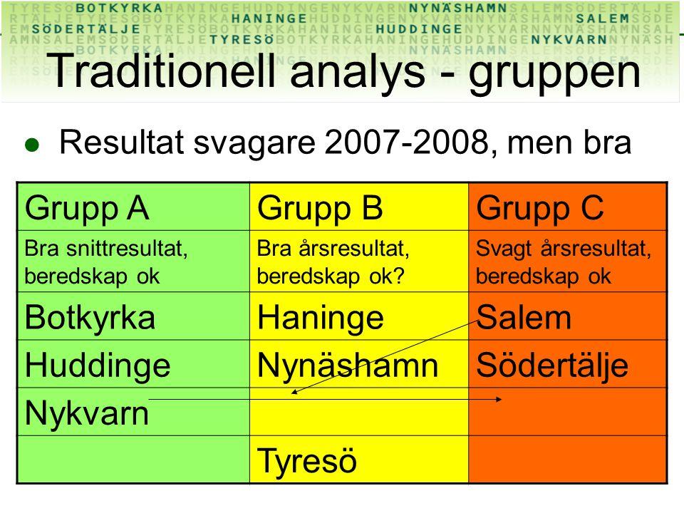 Traditionell analys - gruppen Resultat svagare 2007-2008, men bra Grupp AGrupp BGrupp C Bra snittresultat, beredskap ok Bra årsresultat, beredskap ok.