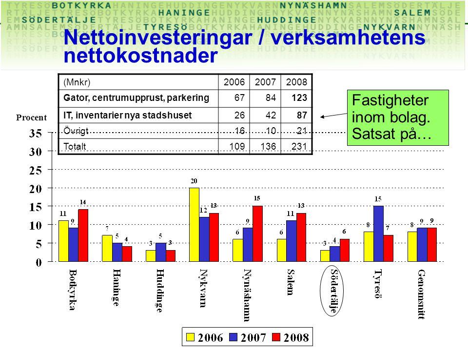 Nettoinvesteringar / verksamhetens nettokostnader Procent Fastigheter inom bolag.