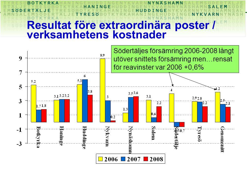 Resultat före extraordinära poster / verksamhetens kostnader Södertäljes försämring 2006-2008 långt utöver snittets försämring men…rensat för reavinster var 2006 +0,6%