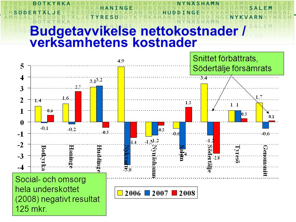 Budgetavvikelse nettokostnader / verksamhetens kostnader Snittet förbättrats, Södertälje försämrats Social- och omsorg hela underskottet (2008) negativt resultat 125 mkr.