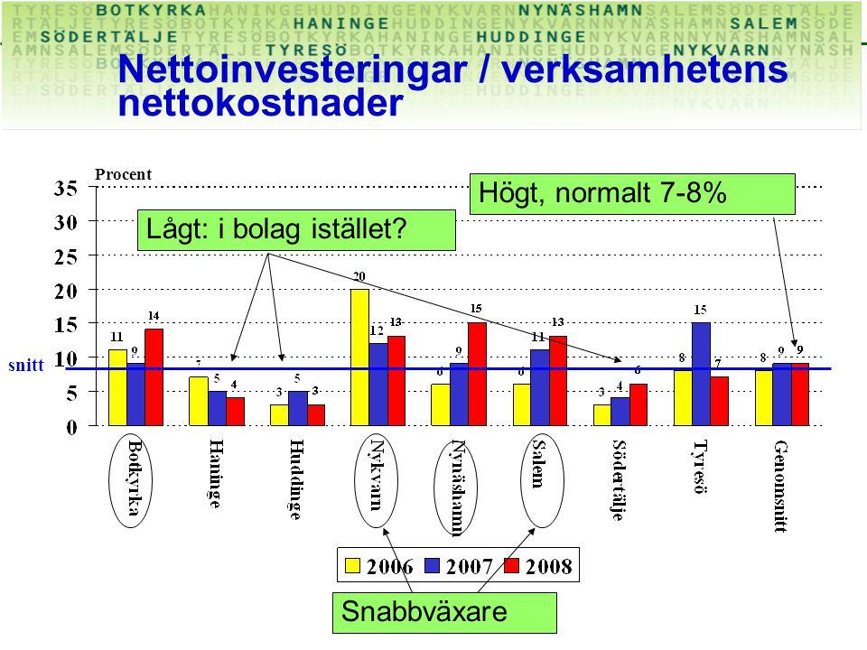 Nettoinvesteringar / verksamhetens nettokostnader Procent Högt, normalt 7-8% snitt Snabbväxare Lågt: i bolag istället?