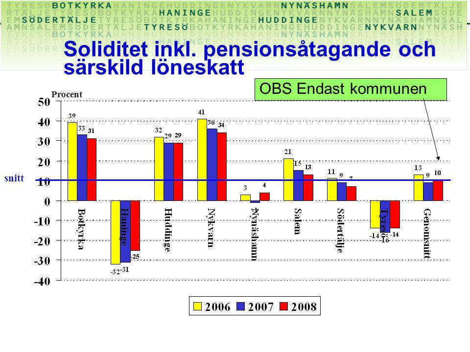 Soliditet inkl. pensionsåtagande och särskild löneskatt Procent OBS Endast kommunen snitt