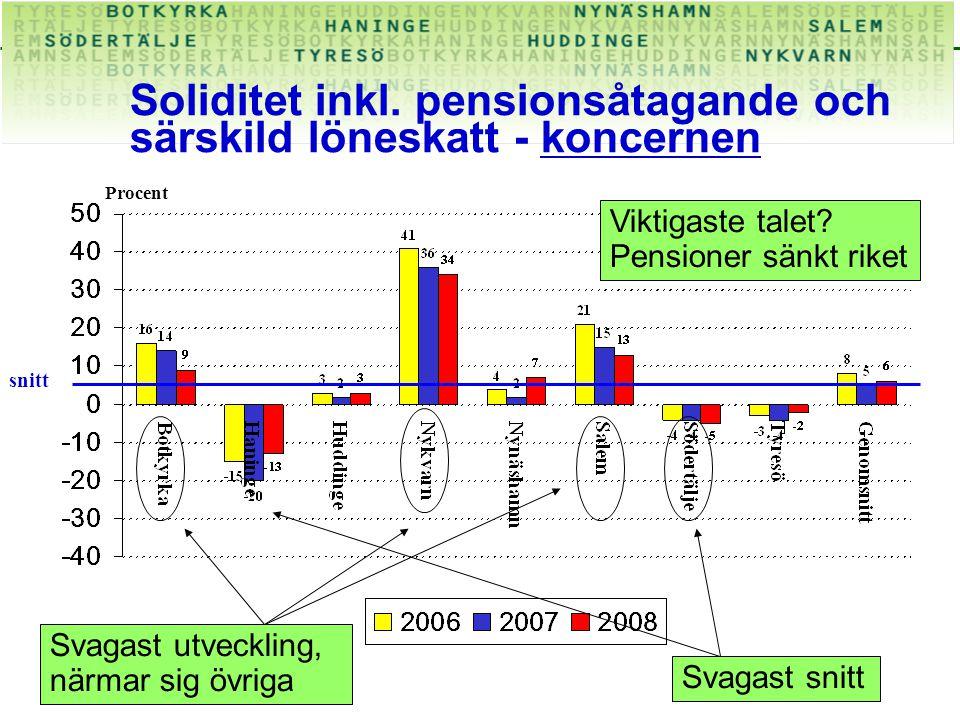 Soliditet inkl.pensionsåtagande och särskild löneskatt - koncernen Procent Viktigaste talet.