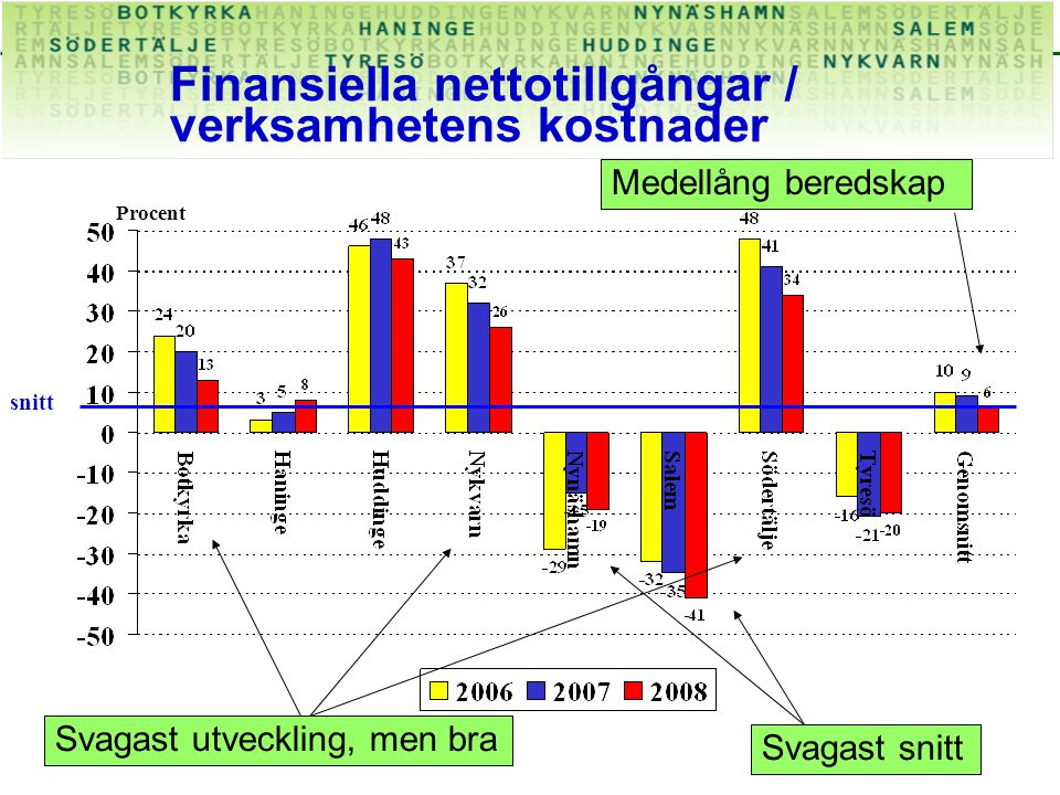 Finansiella nettotillgångar / verksamhetens kostnader Procent Medellång beredskap snitt Svagast snitt Svagast utveckling, men bra