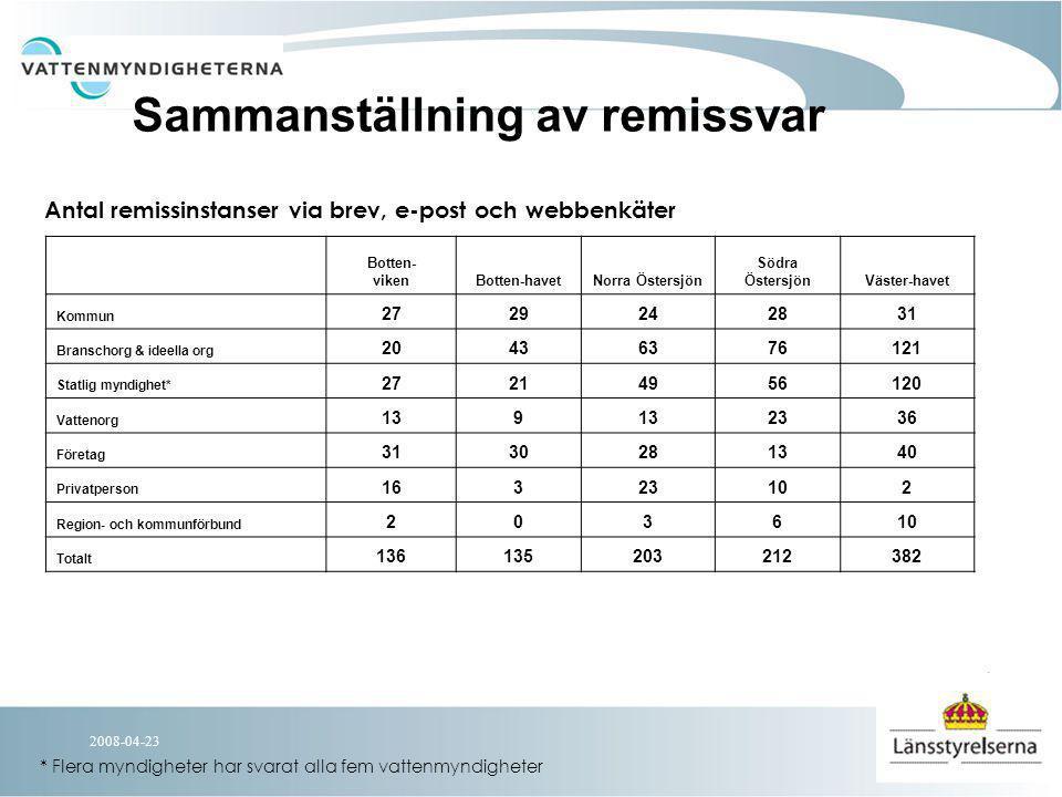 2008-04-23 Inkomna synpunkter på MKN Felaktigt att införa bindande miljökvalitetsnormer Normer och åtgärder måste fattas på politisk nivå Statusklassningen är för osäker för att ligga till grund för MKN Utpekandet av Kraftigt Modifierade Vatten har genomförts i för liten utsträckning och på olika sätt i distrikten Inte rimligt att låta kvicksilver färga hela Sverige rött Mindre stränga krav har använts i för liten utsträckning
