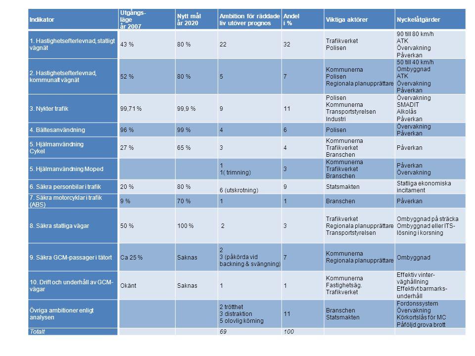 Indikator Utgångs- läge år 2007 Nytt mål år 2020 Ambition för räddade liv utöver prognos Andel i % Viktiga aktörerNyckelåtgärder 1.