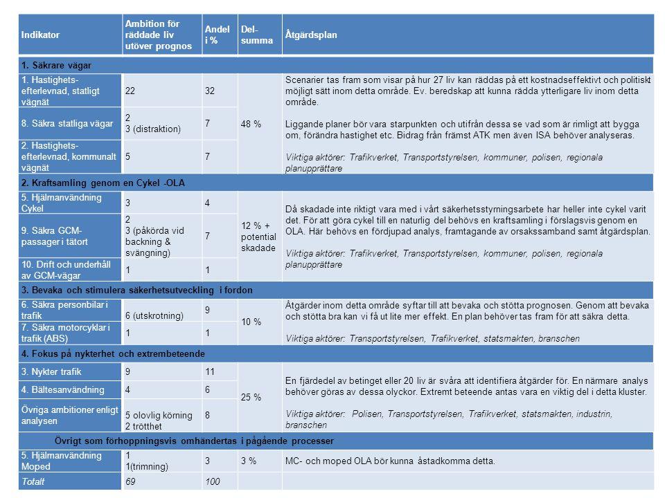 Indikator Ambition för räddade liv utöver prognos Andel i % Del- summa Åtgärdsplan 1.