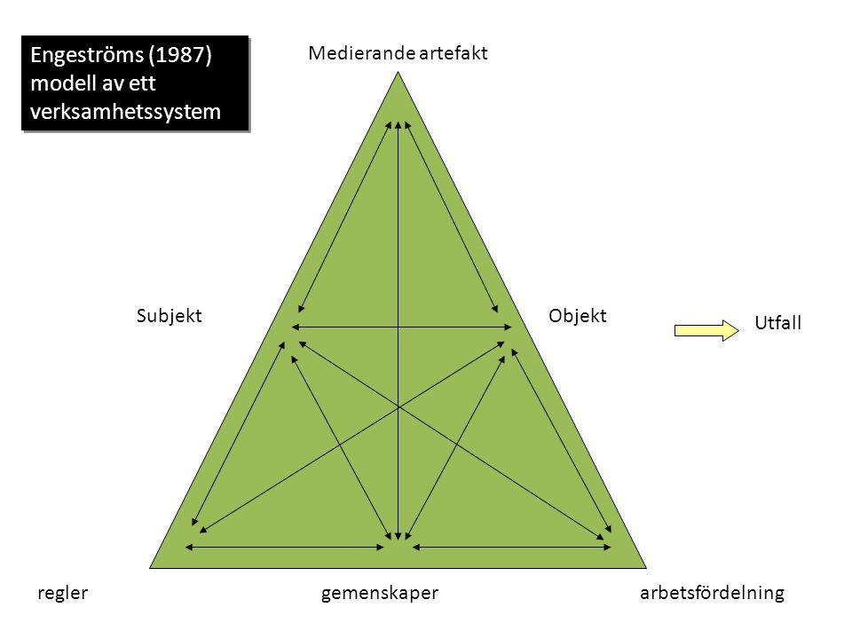 Medierande artefakt Objekt Utfall reglerarbetsfördelninggemenskaper Engeströms (1987) modell av ett verksamhetssystem Subjekt