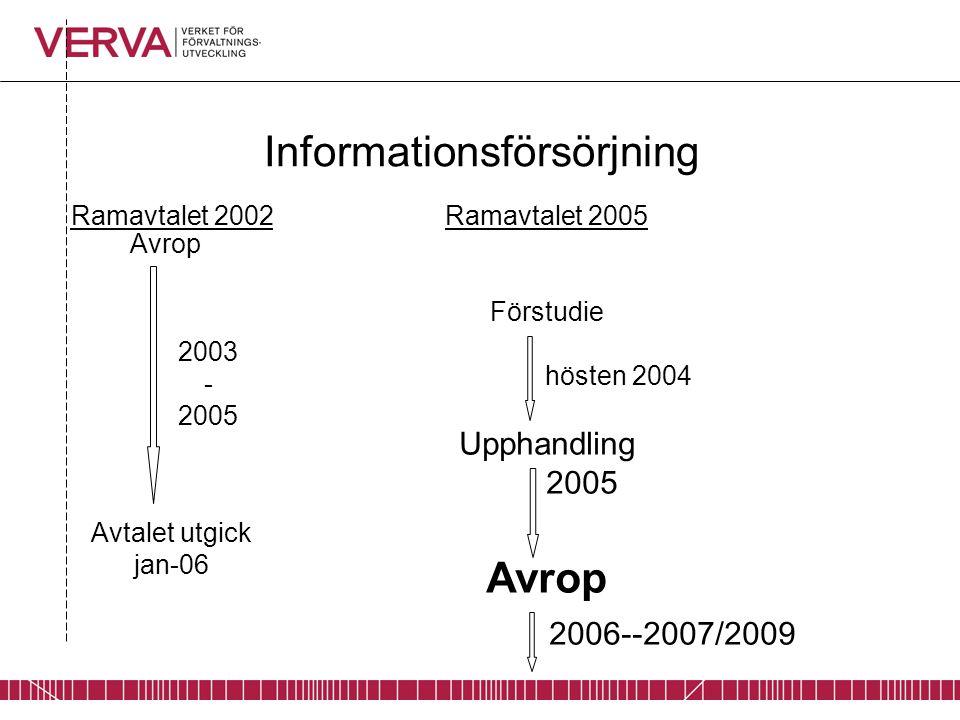 Informationsförsörjning Ramavtalet 2005 Förstudie hösten 2004 Upphandling 2005 Avrop 2006--2007/2009 Ramavtalet 2002 Avtalet utgick jan-06 Avrop 2003 - 2005