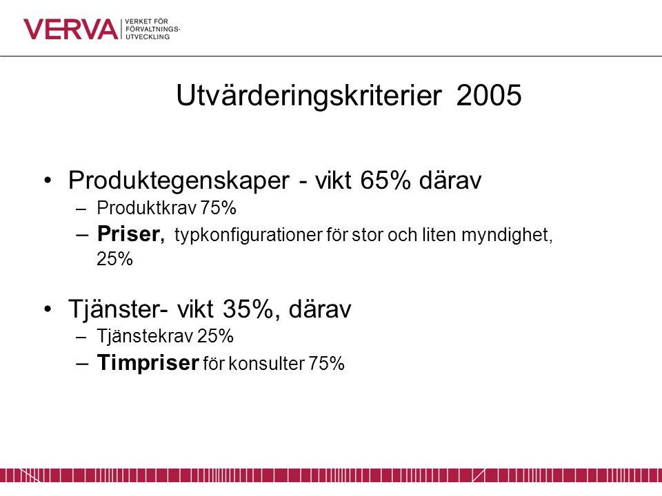 Utvärderingskriterier 2005 Produktegenskaper - vikt 65% därav –Produktkrav 75% –Priser, typkonfigurationer för stor och liten myndighet, 25% Tjänster- vikt 35%, därav –Tjänstekrav 25% –Timpriser för konsulter 75%