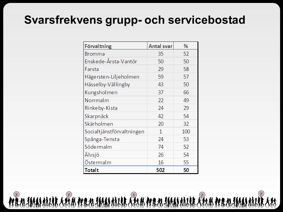 Resultat grupp- och servicebostad per år