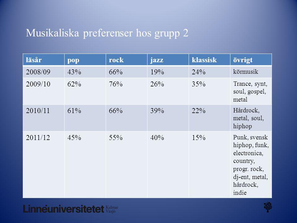 Musikaliska preferenser hos grupp 2 läsårpoprockjazzklassiskövrigt 2008/0943%66%19%24% körmusik 2009/1062%76%26%35% Trance, synt, soul, gospel, metal