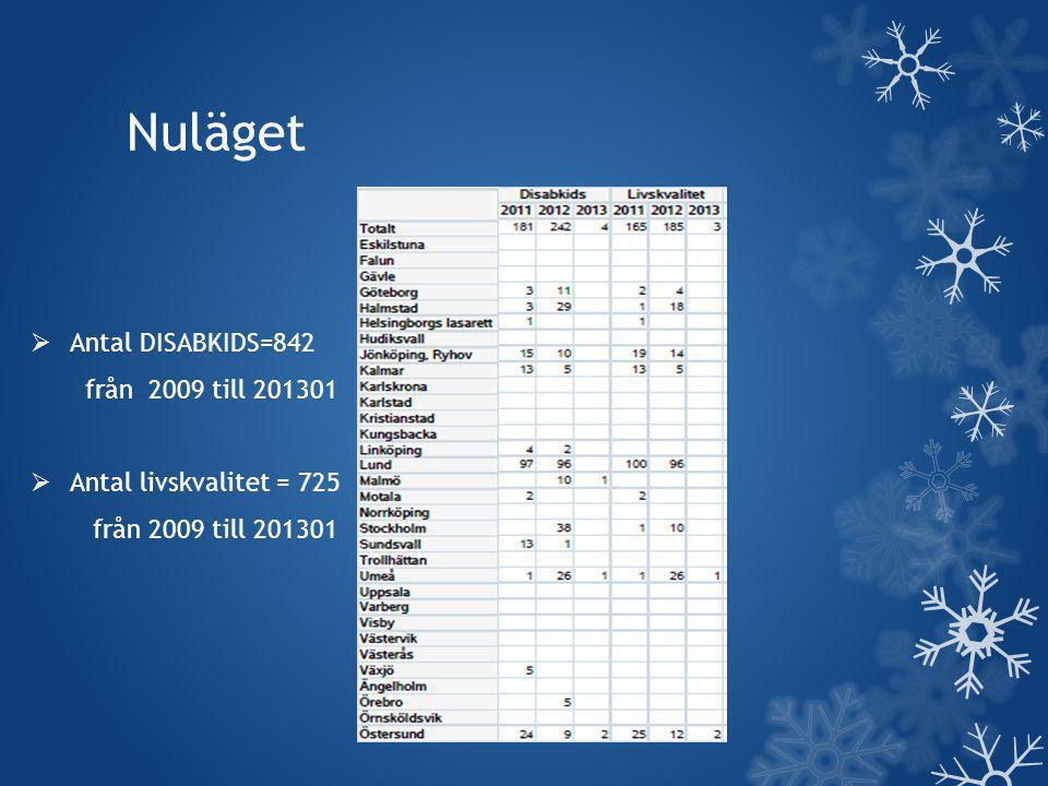 Nuläget  Antal DISABKIDS=842 från 2009 till 201301  Antal livskvalitet = 725 från 2009 till 201301