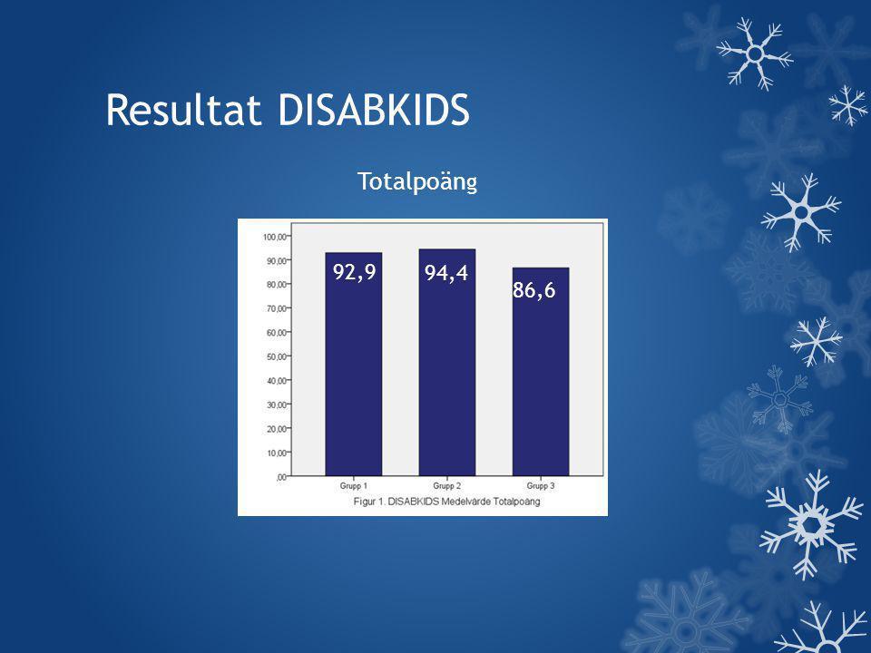 Resultat DISABKIDS 92,9 94,4 86,6 Totalpoän g