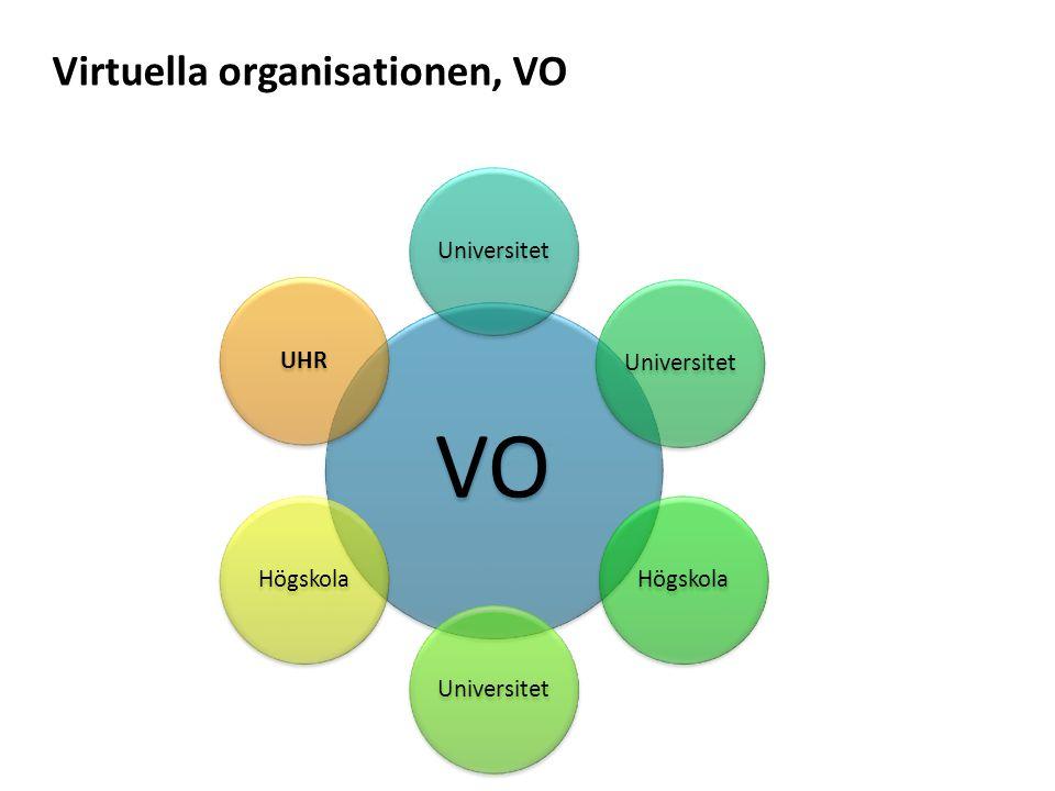 Sv Virtuella organisationen, VO VO Universitet HögskolaUniversitetHögskolaUHR