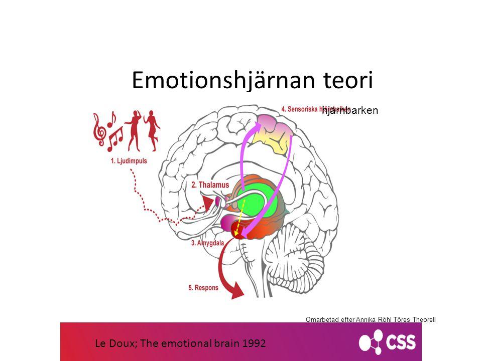 Le Doux Emotionshjärnan teori Omarbetad efter Annika Röhl Töres Theorell Sabina Wroblewski Gustrin hjärnbarken Le Doux; The emotional brain 1992