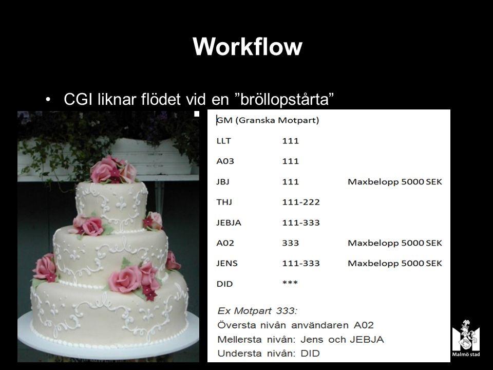 CGI liknar flödet vid en bröllopstårta