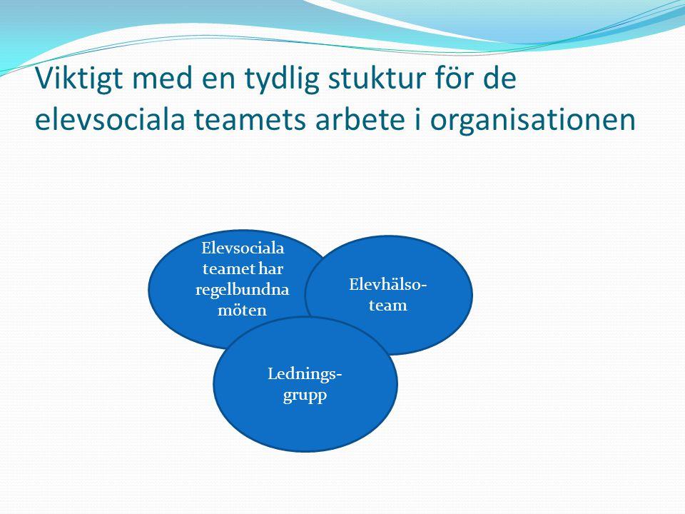 Viktigt med en tydlig stuktur för de elevsociala teamets arbete i organisationen Elevsociala teamet har regelbundna möten Elevhälso- team Lednings- gr