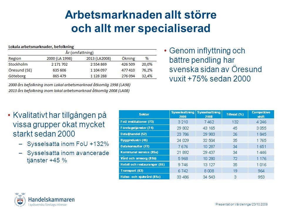 Presentation Värderingar 23/10 2009 Arbetsmarknaden allt större och allt mer specialiserad Genom inflyttning och bättre pendling har svenska sidan av Öresund vuxit +75% sedan 2000 Kvalitativt har tillgången på vissa grupper ökat mycket starkt sedan 2000 –Sysselsatta inom FoU +132% –Sysselsatta inom avancerade tjänster +45 %