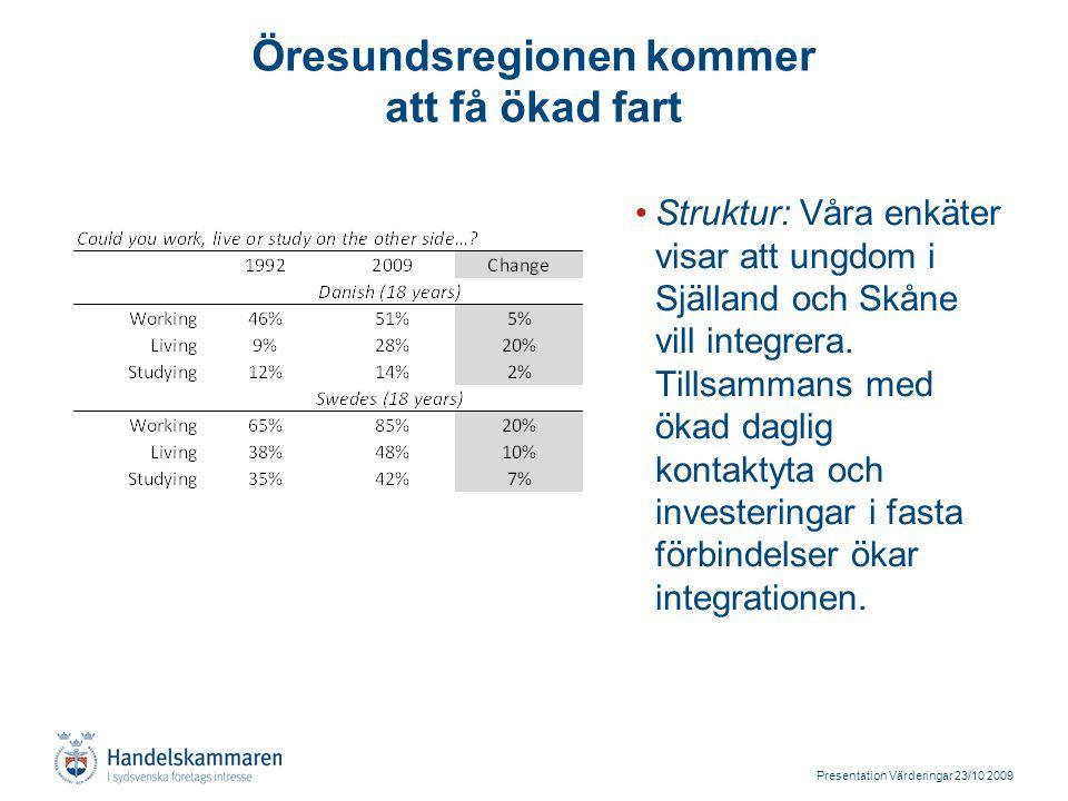 Presentation Värderingar 23/10 2009 Öresundsregionen kommer att få ökad fart Struktur: Våra enkäter visar att ungdom i Själland och Skåne vill integrera.
