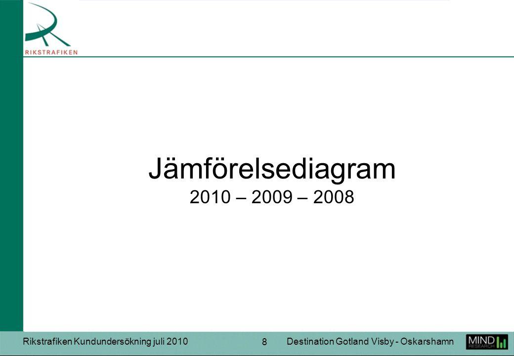 Rikstrafiken Kundundersökning juli 2010Destination Gotland Visby - Oskarshamn 8 Jämförelsediagram 2010 – 2009 – 2008