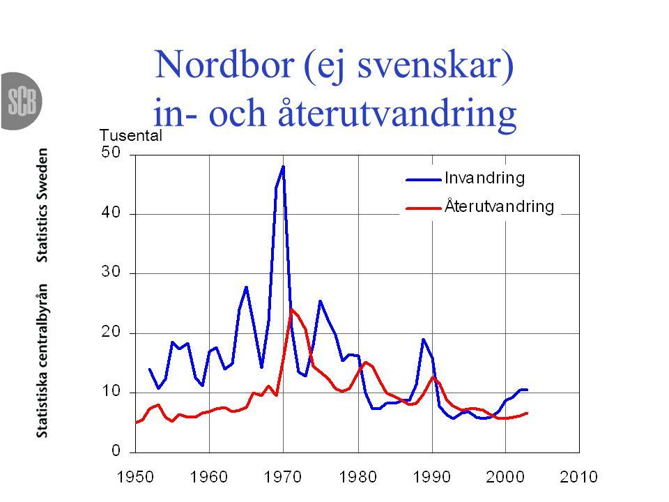 Nordbor (ej svenskar) in- och återutvandring Tusental