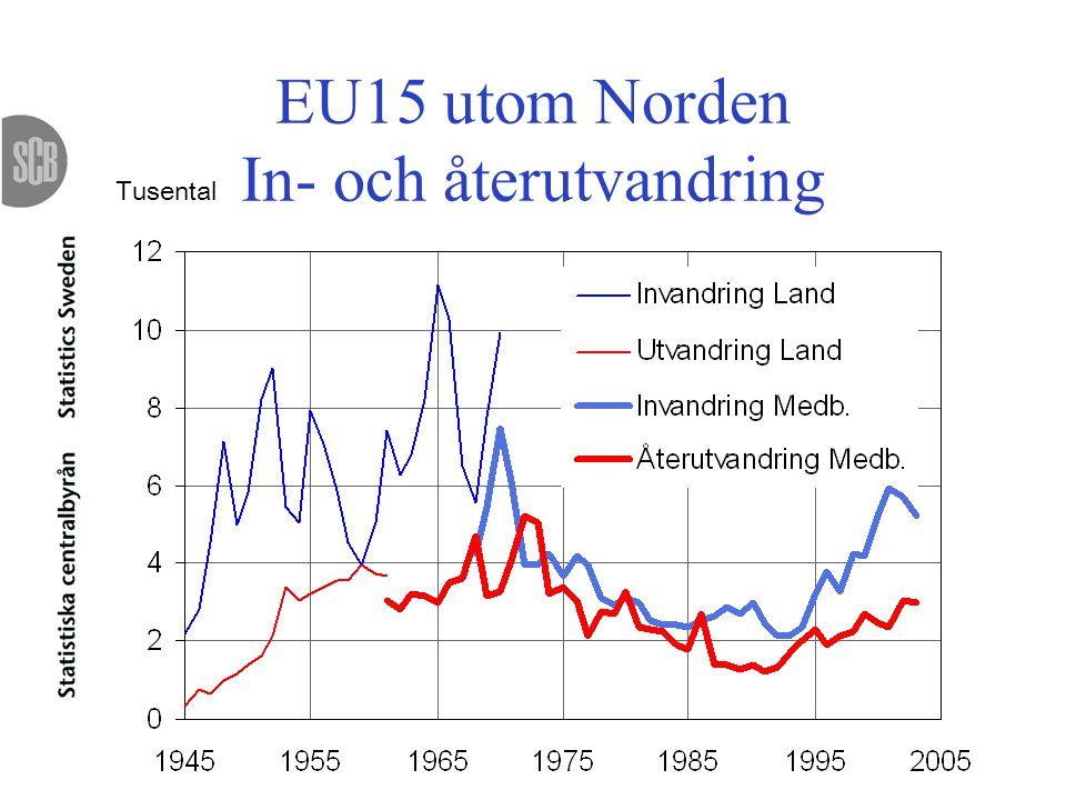 EU15 utom Norden In- och återutvandring Tusental