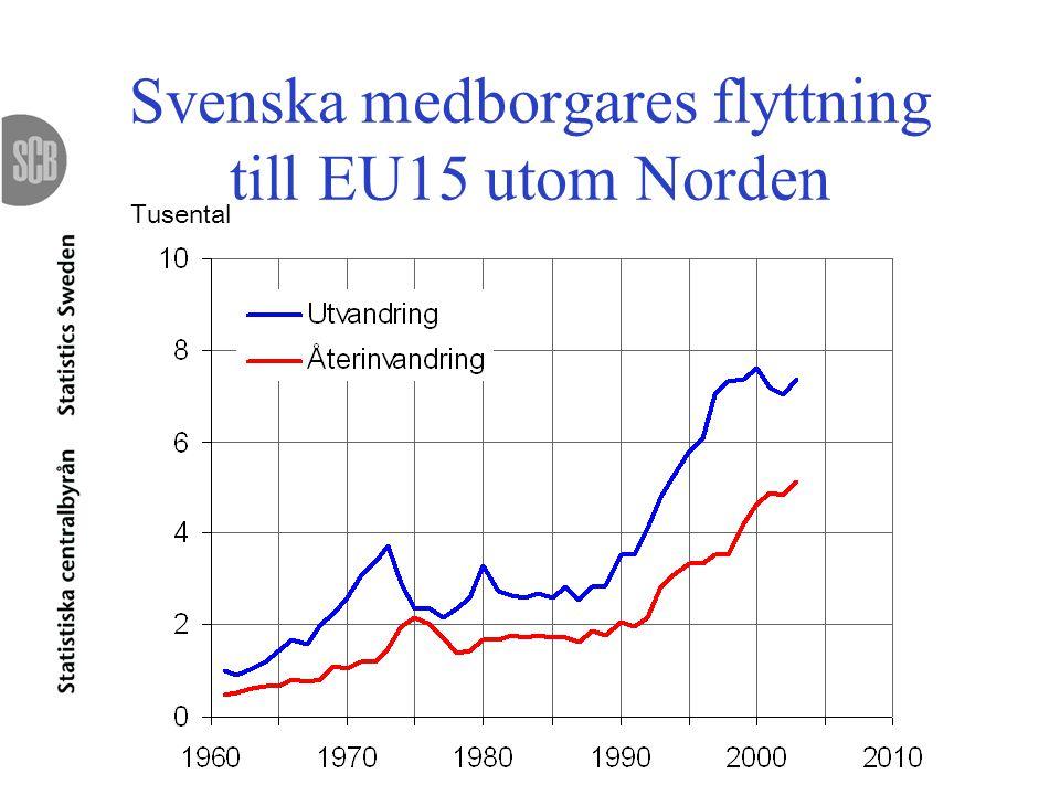 Svenska medborgares flyttning till EU15 utom Norden Tusental