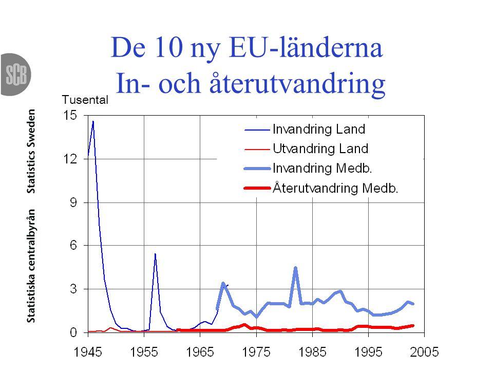 De 10 ny EU-länderna In- och återutvandring Tusental