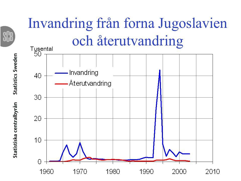 Invandring från forna Jugoslavien och återutvandring Tusental