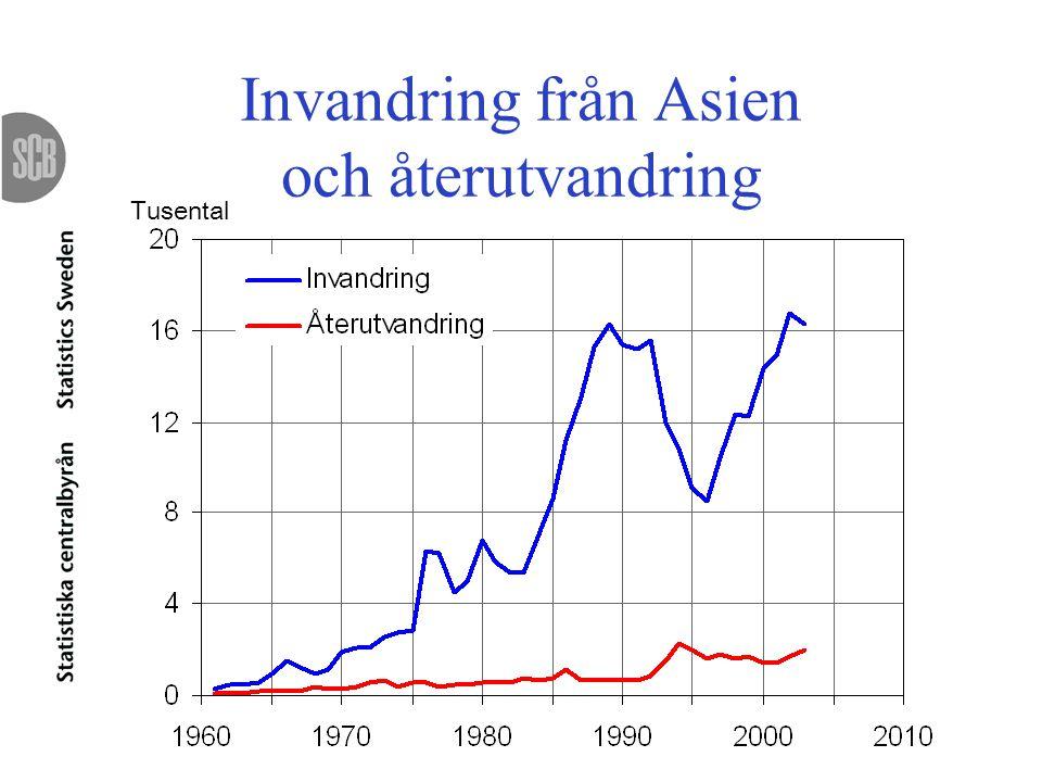 Invandring från Asien och återutvandring Tusental