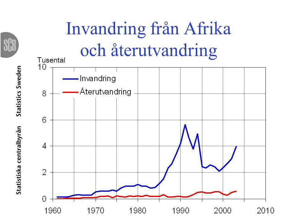 Invandring från Afrika och återutvandring Tusental