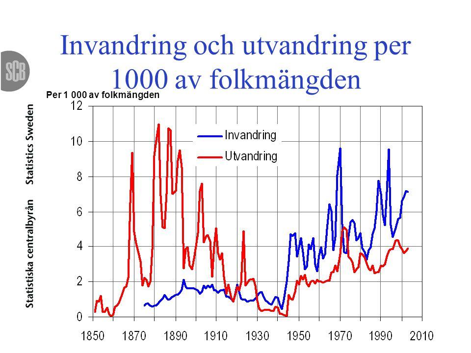 Invandring och utvandring per 1000 av folkmängden Per 1 000 av folkmängden