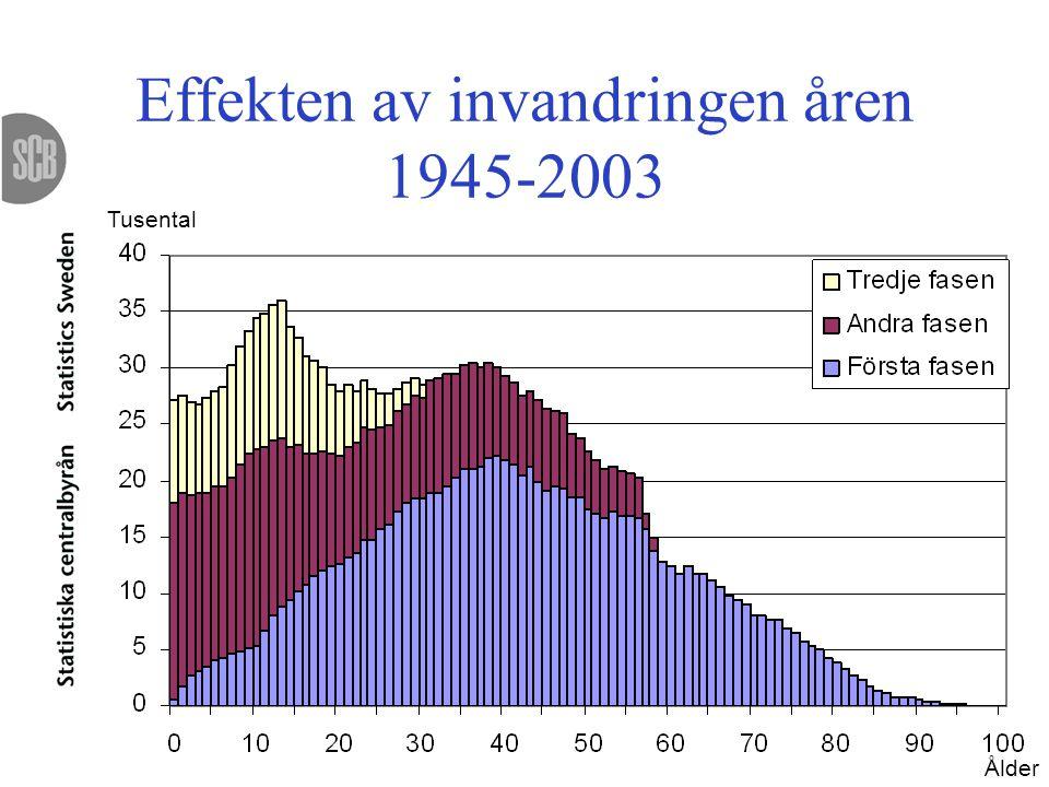 Effekten av invandringen åren 1945-2003 Tusental Ålder