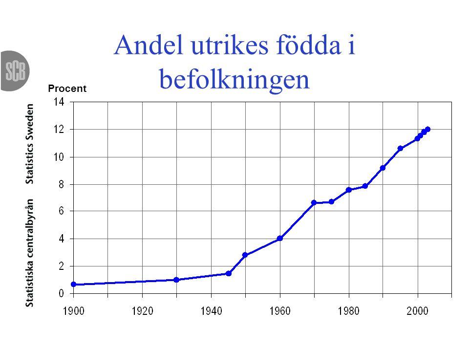 Andel utrikes födda i befolkningen Procent