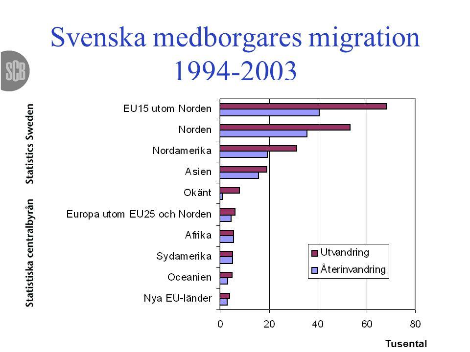 Utrikes födda, exkl.nordbor, efter grund för bosättning Tusental År för invandring