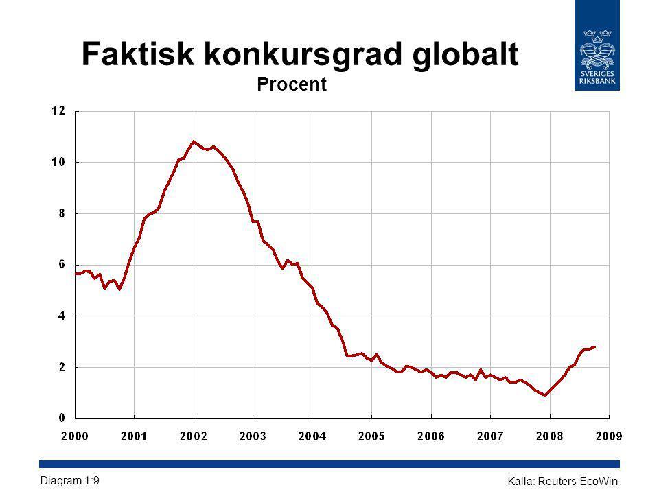 Faktisk konkursgrad globalt Procent Diagram 1:9 Källa: Reuters EcoWin