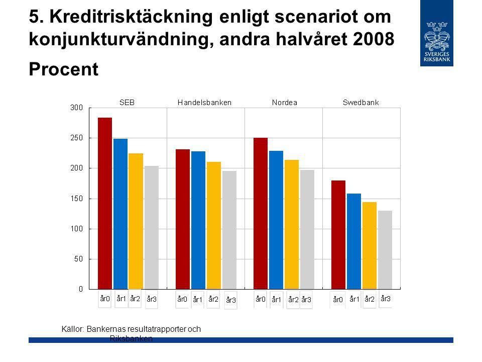 5. Kreditrisktäckning enligt scenariot om konjunkturvändning, andra halvåret 2008 Procent Källor: Bankernas resultatrapporter och Riksbanken