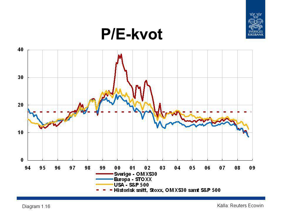 P/E-kvot Diagram 1.16 Källa: Reuters Ecowin