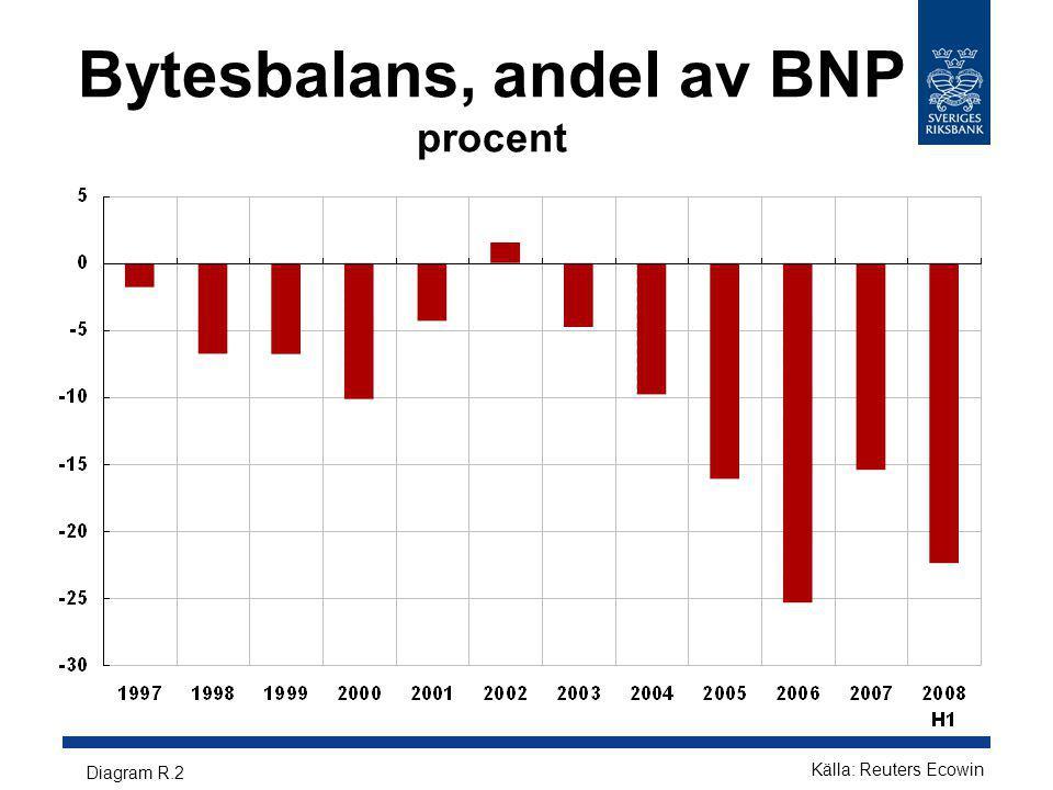 Bytesbalans, andel av BNP procent Diagram R.2 Källa: Reuters Ecowin