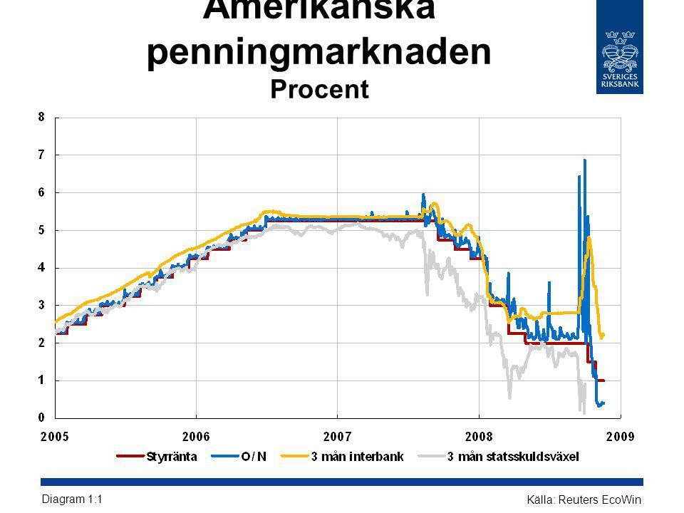 Premier i CDS-index för ett urval av banker Räntepunkter Diagram 1.12 Källa: Bloomberg
