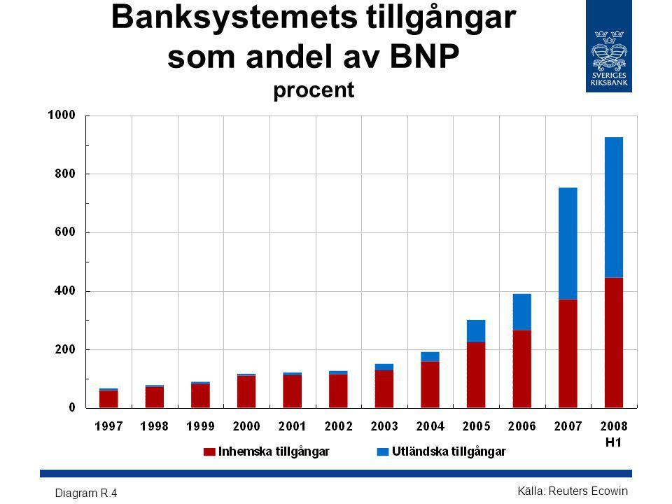 Banksystemets tillgångar som andel av BNP procent Diagram R.4 Källa: Reuters Ecowin