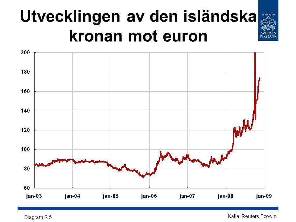 Utvecklingen av den isländska kronan mot euron Diagram R.5 Källa: Reuters Ecowin