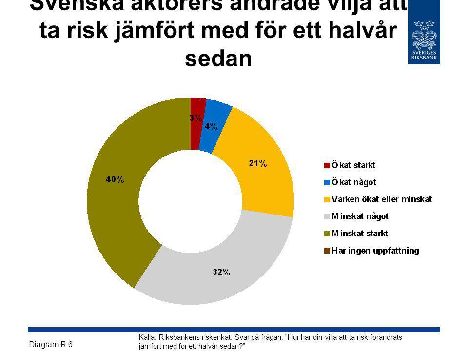 """Svenska aktörers ändrade vilja att ta risk jämfört med för ett halvår sedan Källa: Riksbankens riskenkät. Svar på frågan: """"Hur har din vilja att ta ri"""