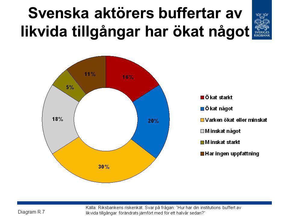 """Svenska aktörers buffertar av likvida tillgångar har ökat något Källa: Riksbankens riskenkät. Svar på frågan: """"Hur har din institutions buffert av lik"""