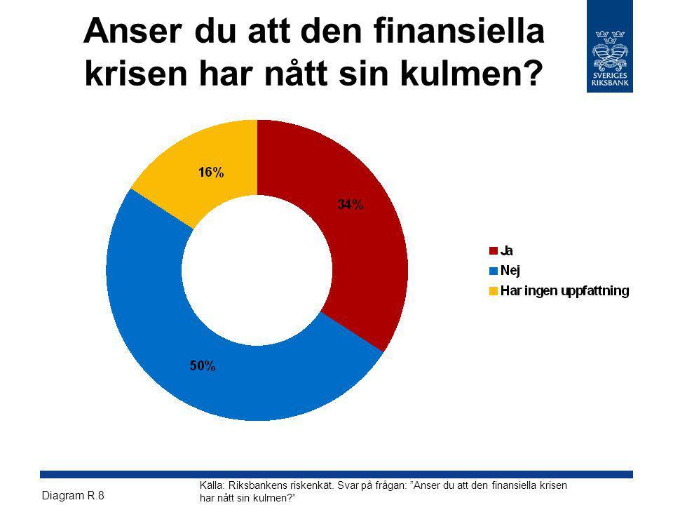"""Anser du att den finansiella krisen har nått sin kulmen? Källa: Riksbankens riskenkät. Svar på frågan: """"Anser du att den finansiella krisen har nått s"""