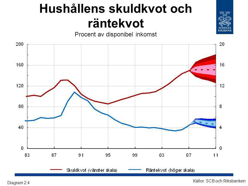 Hushållens skuldkvot och räntekvot Procent av disponibel inkomst Källor: SCB och Riksbanken Diagram 2:4