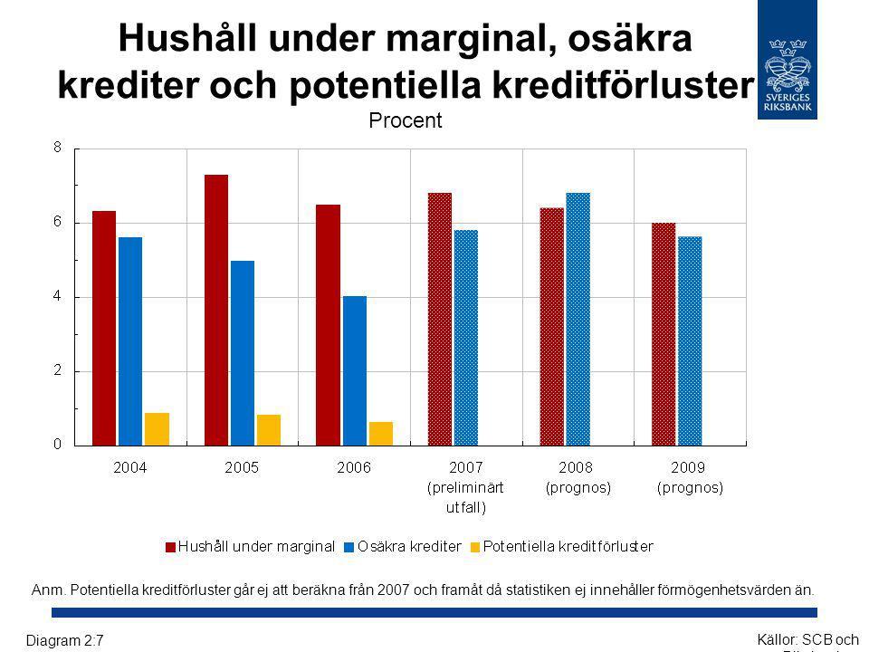 Hushåll under marginal, osäkra krediter och potentiella kreditförluster Procent Anm. Potentiella kreditförluster går ej att beräkna från 2007 och fram