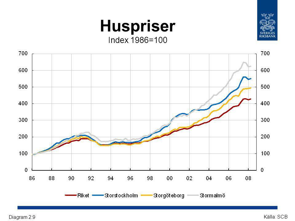 Huspriser Index 1986=100 Källa: SCB Diagram 2:9